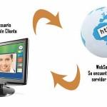 Java Webservices – Servicios Web