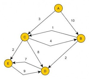 crear grafos