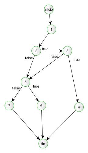 grafo de flujo