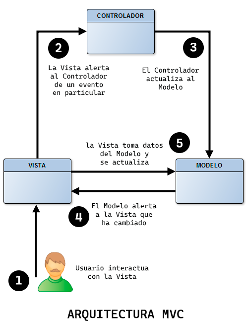 diagrama de la arquitectura mvc