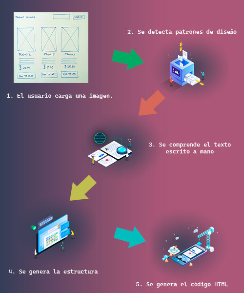proceso de IA para maquetar webs
