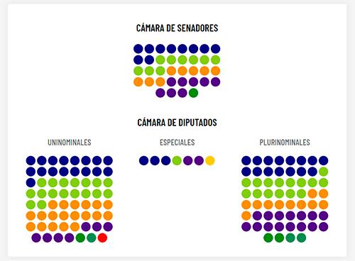 conformacion de la camara de senadores y diputados 2020 bolivia